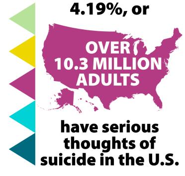 4.19% or más de 10.3 millones adultos tienen pensamientos serios del suicidio en los EEUU.