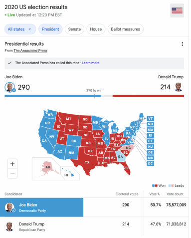 2020 Presidential Election Results: What Lies Ahead?